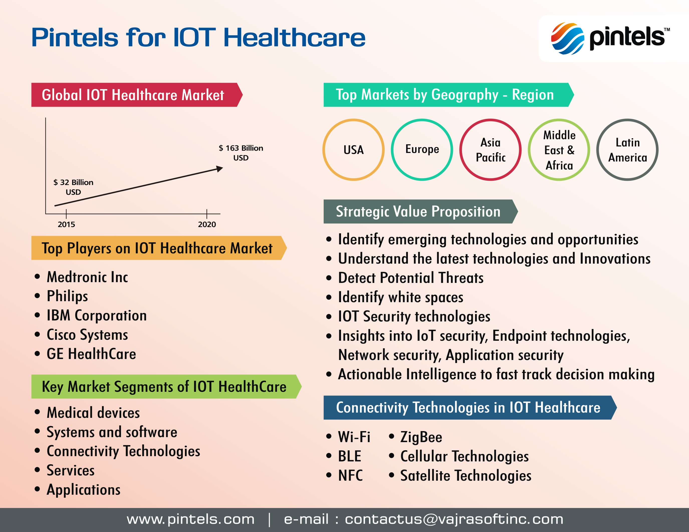 IoT Healthcare Innovations