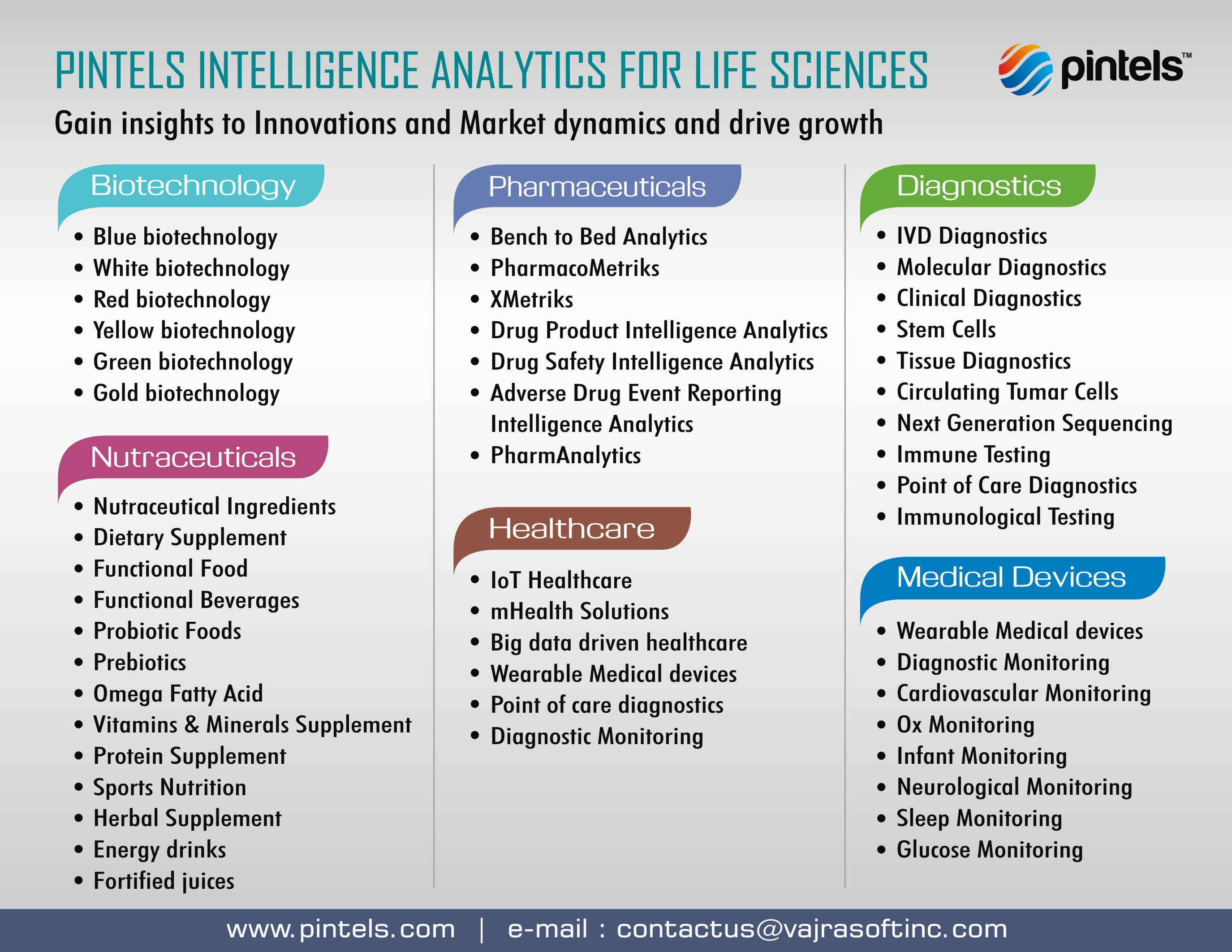 Life Sciences Innovations