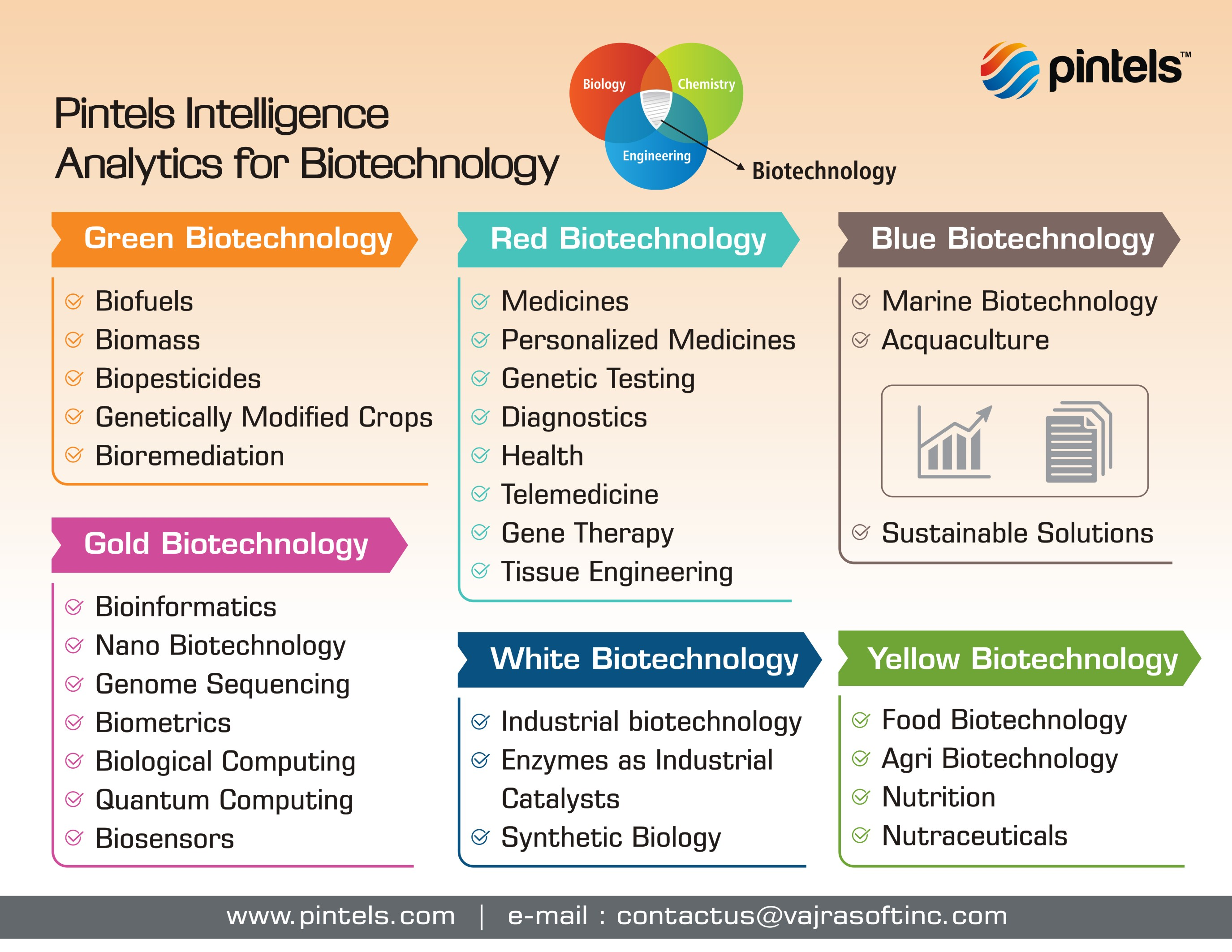 Biotechnology Innovations