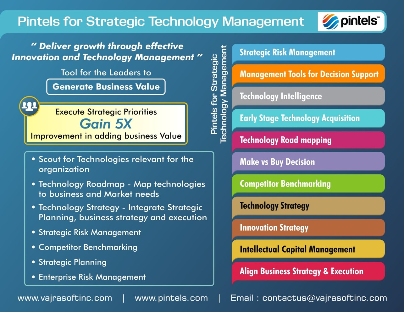 Pintels Strategic Technology Management