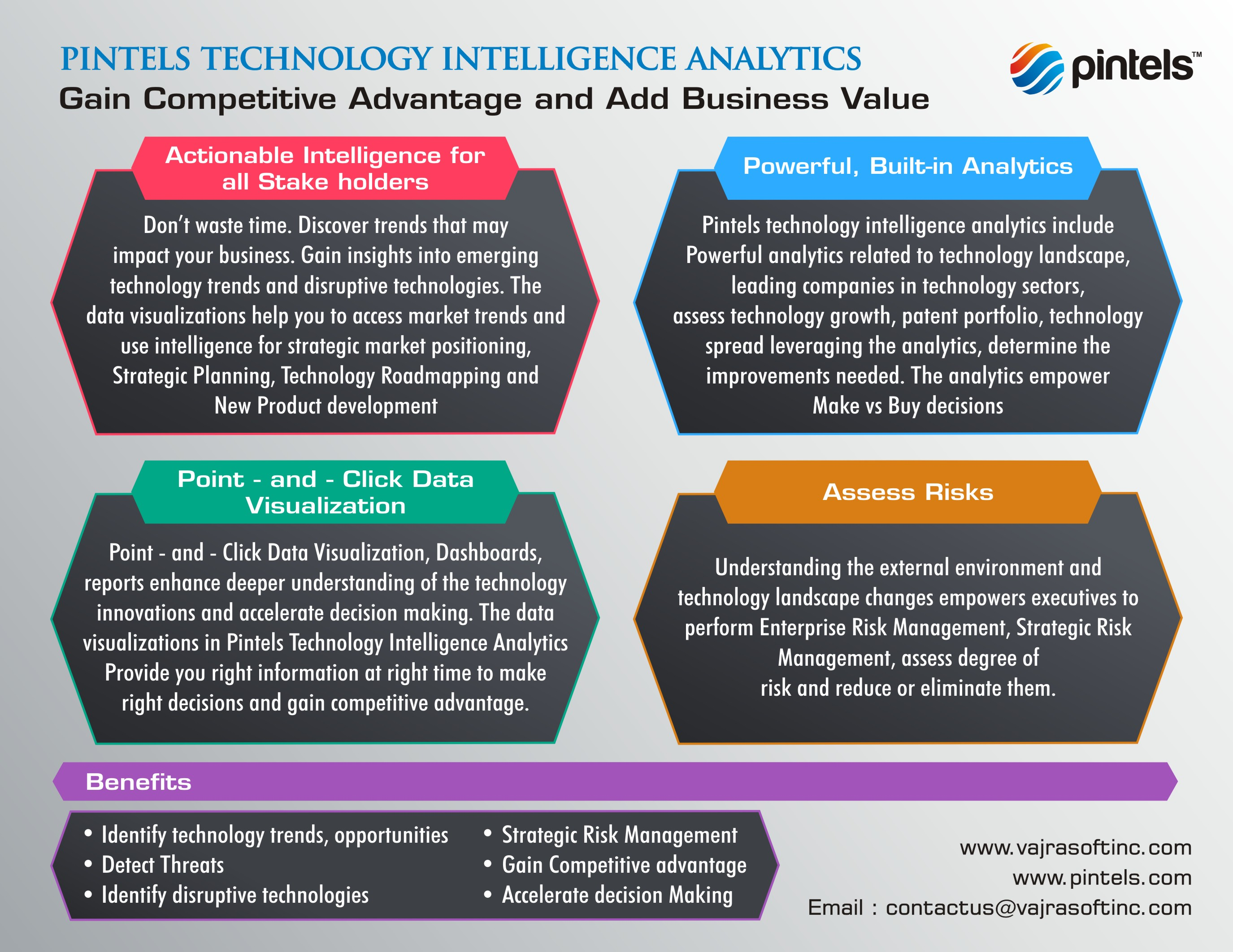 Pintels Technology Intelligence Analytics