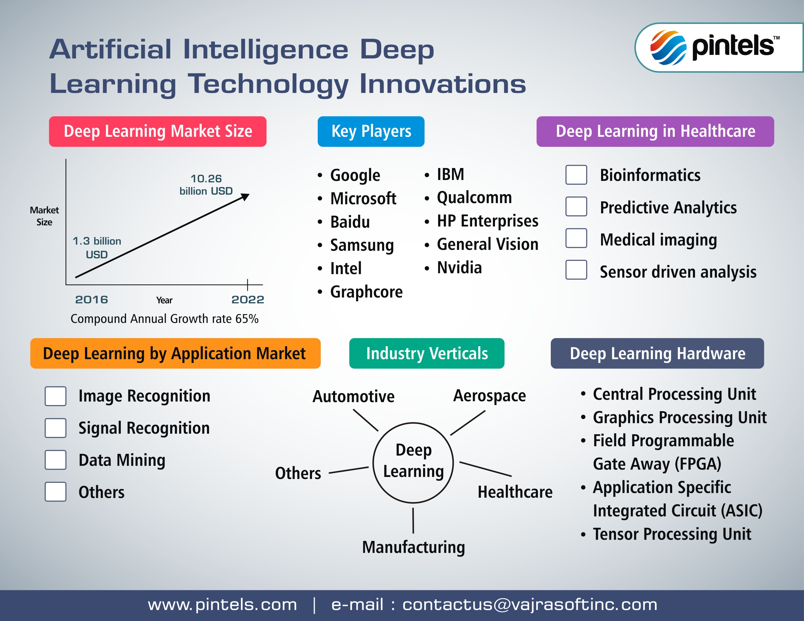 Pintels for Deep Learning Tecnology Innovations
